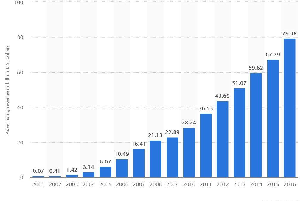 Google's Ad Revenue – In Billions Of U.S. Dollars